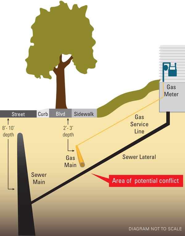Natural Gas Pipe Underground Installation